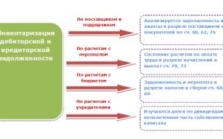 Инвентаризация расчетов с покупателями