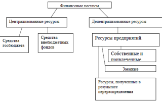 Методы распределения государственных финансовых ресурсов