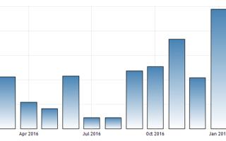Валютная интеграция в европе