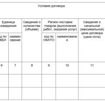 П 4 правил формирования плана закупки