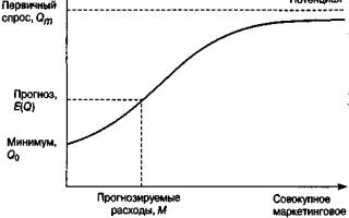 Оценка спроса на товарных рынках