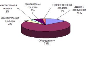 Анализ основных и оборотных фондов