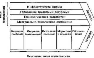 Анализ цепочки создания ценности