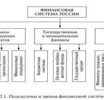 Принципы управления муниципальными финансами