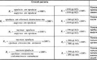 Анализ сводной системы показателей рентабельности организации