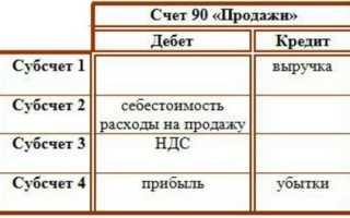 90 03 счет бухгалтерского учета это