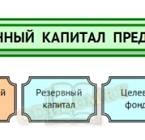 Классификация собственного капитала организации