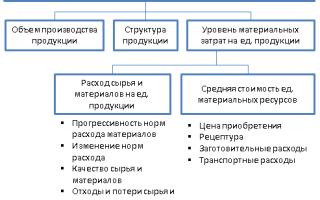 Анализ материальных затрат на единицу продукции