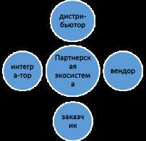 Маркетинг рынка информационных технологий