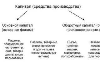 Теория ссудного капитала