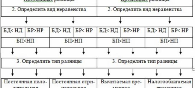 Учет постоянных разниц проводки