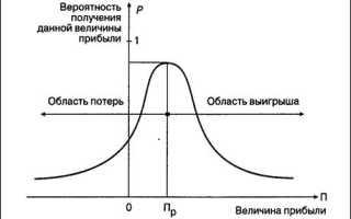 К количественным методам анализа риска относятся