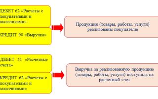 Зачисление выручки на расчетный счет организации