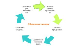 Анализ использования оборотных активов