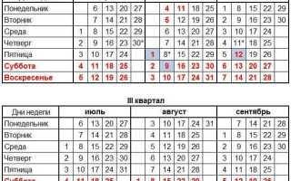 Производственный календарь 2020 утвержденный правительством рф